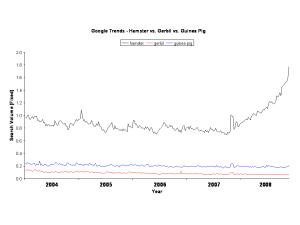 Google Trends - Hamsters vs. Gerbils and Guinea Pigs