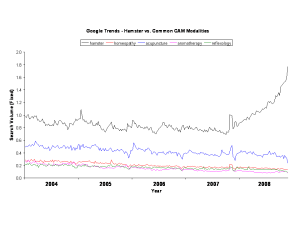 Google Trends - Hamsters vs. Common CAM Therapies