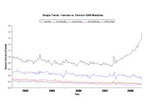 Google Trends - Hamsters vs. Common CAM Therapies