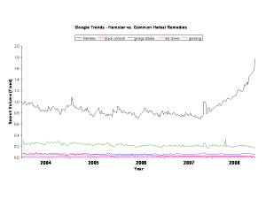 Google Trends - Hamsters vs. Common 'Therapeutic' Herbs