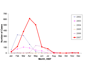 Monthly report of cases of dengue 2002-2007 in Macaé.  Reconstructed from the data provided under Figure 1 in de Souza Nunes (2008)