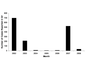 Report of cases of dengue during January to March 2002-2007 in Macaé.  Data taken from Nunes (2008)